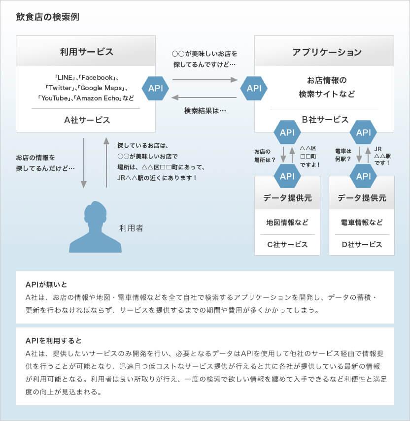 金融機関のAPI開放によるAPI経済圏の可能性 - 岡三情報システム株式会社